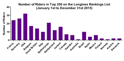 250-riders