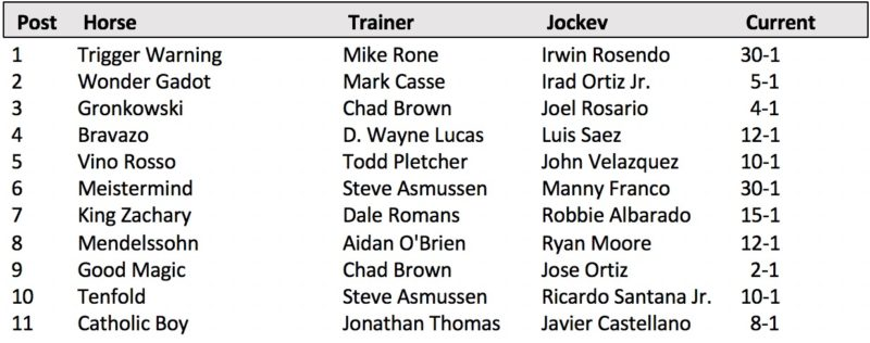 No Need To Justify A Loaded Travers Stakes