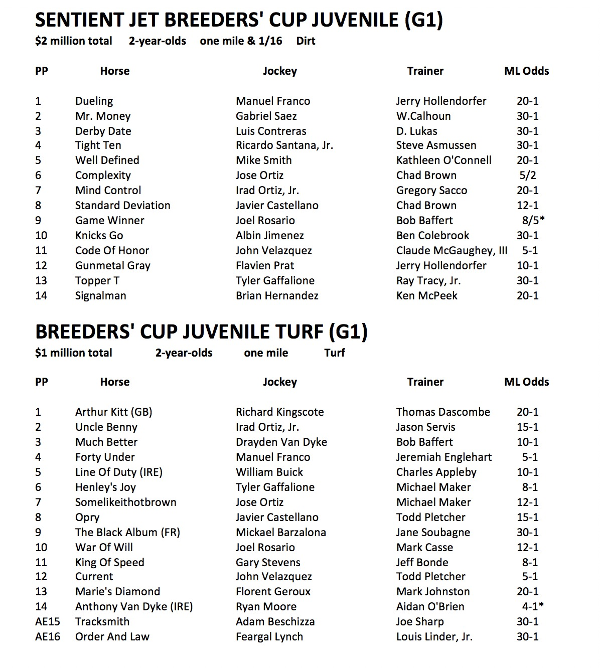 Breeders Cup Post Position Draw Highlights Star Studded