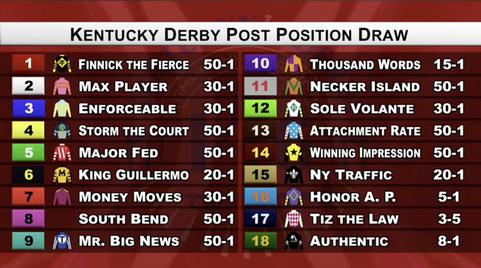 Kentucky Derby and Oaks post positions set